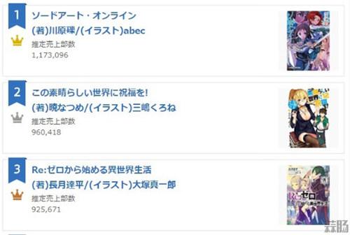 总销量超百万!《刀剑神域》获年度轻小说销量榜冠军! 动漫 第2张
