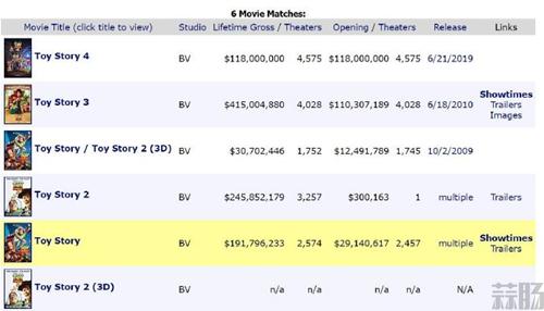 《玩具总动员4》票房不理想 未达到迪士尼预测!