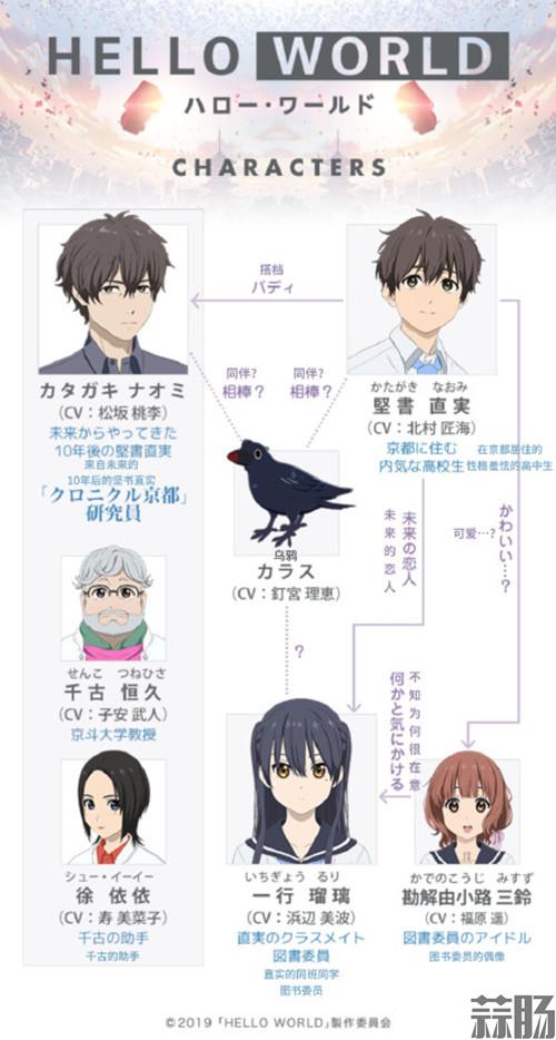 动画电影《HELLO WORLD》港版中文预告公开 动漫 第2张